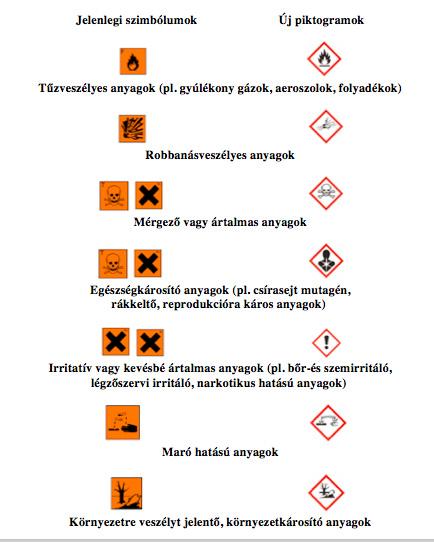 Csomagolási jelzések - veszélyt jelző piktogramok.